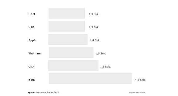 Wir Optimieren Den Pagespeed Für Ihren Onlineshop Argutus