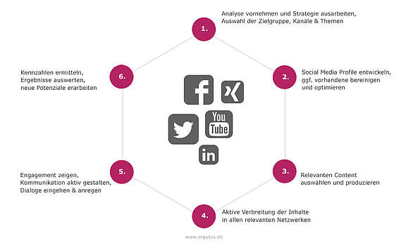 infografik-prozess-social-media-marketing-argutus.jpg